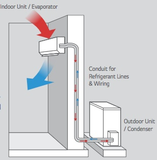 Ductless Air Conditioning Explainded