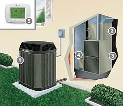 How does a central air-conditioning system work with a furnace?